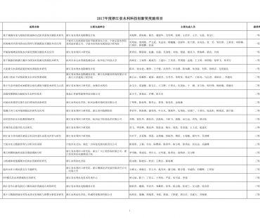 2017年度浙江省水利科技创新奖二等奖